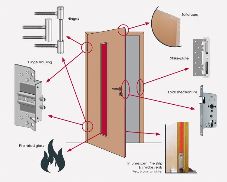 Fire door upgrades